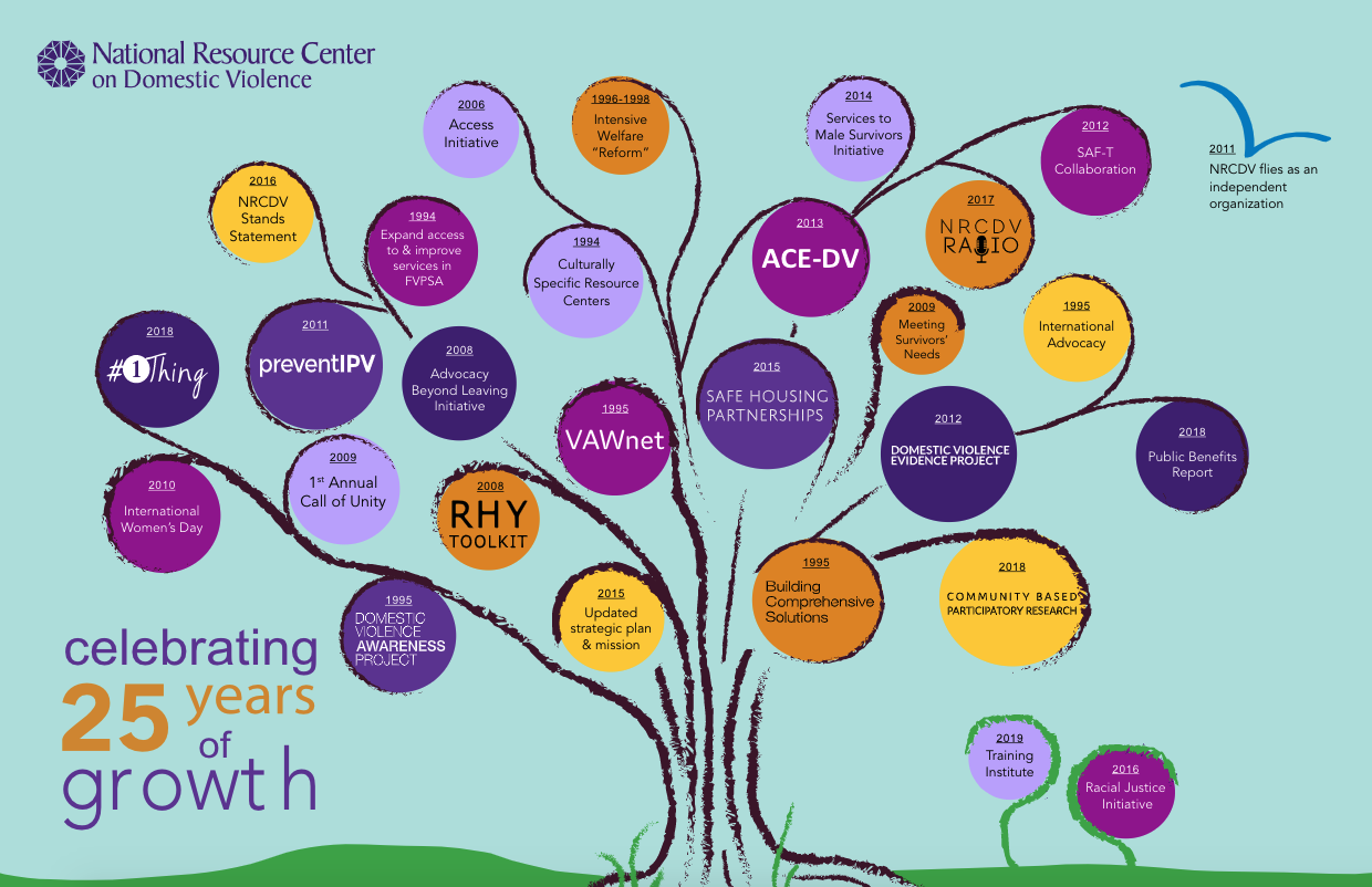 tree with the words Celebrating 25 Years of Growth